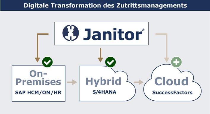 Janitor: Zutrittskontrolle in S/4HANA